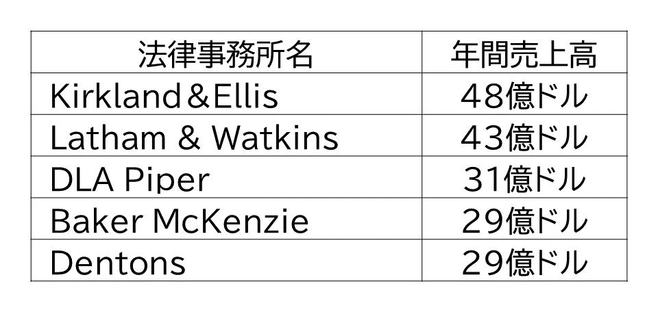 アメリカの法律事務所 年間売上高トップ5